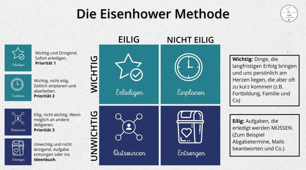 Scanner Persönlichkeit Infografik - die Eisenhower Methode